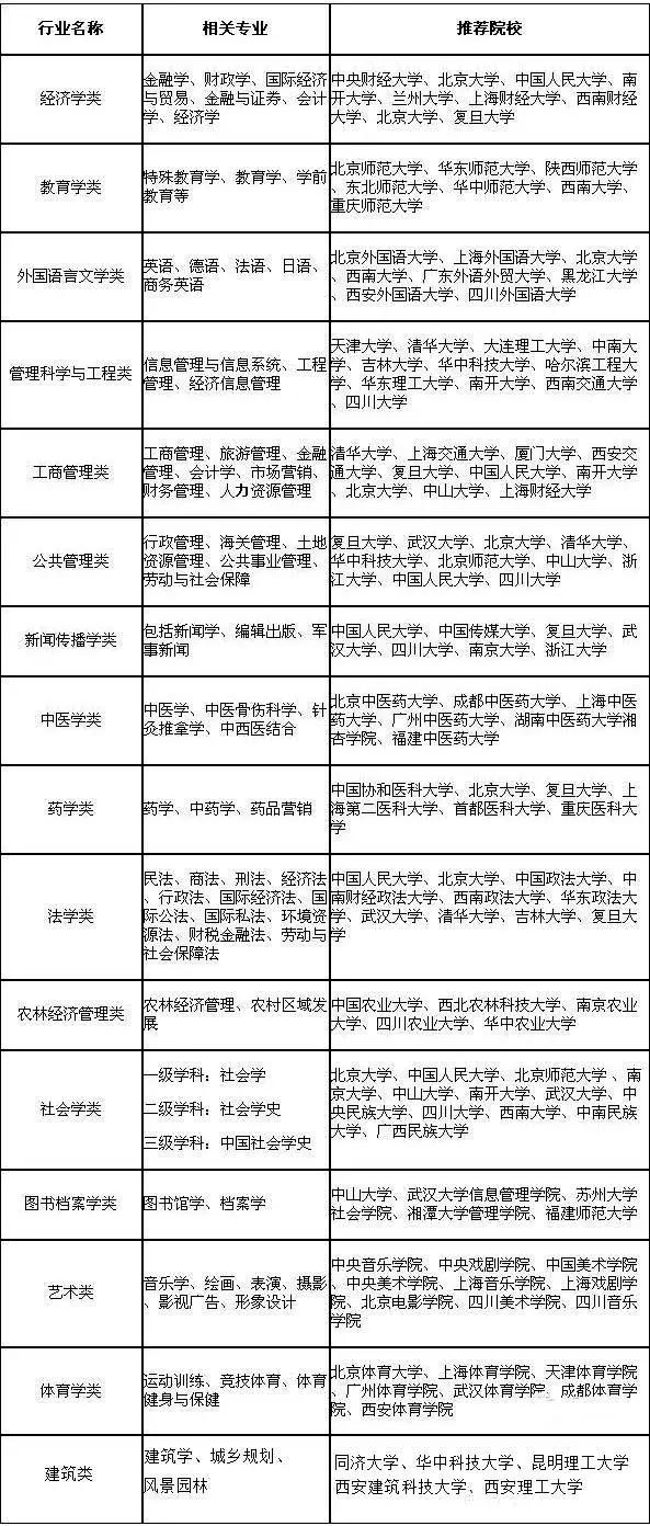 2016高考志愿填报 盘点16类文理兼收专业推荐 北京高考志愿填报系统 最专业权威的志愿填报平台 高考志愿填报指南 自主招生 高考志愿 大学排名 大学招生网
