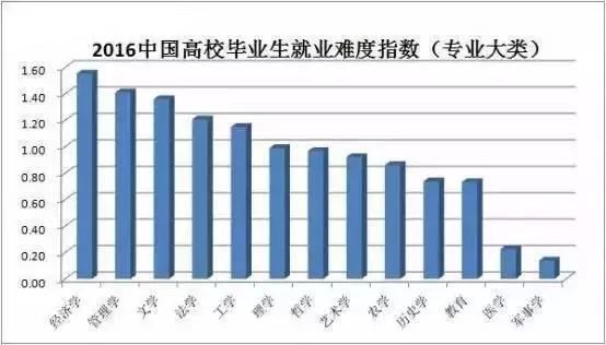 2016年大学生专业就业前景报告分析