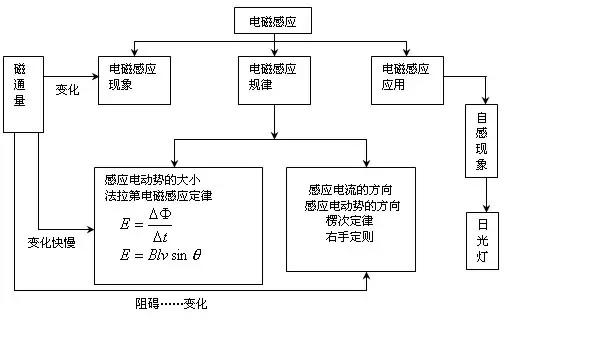 高考必备:高中物理知识结构15张图