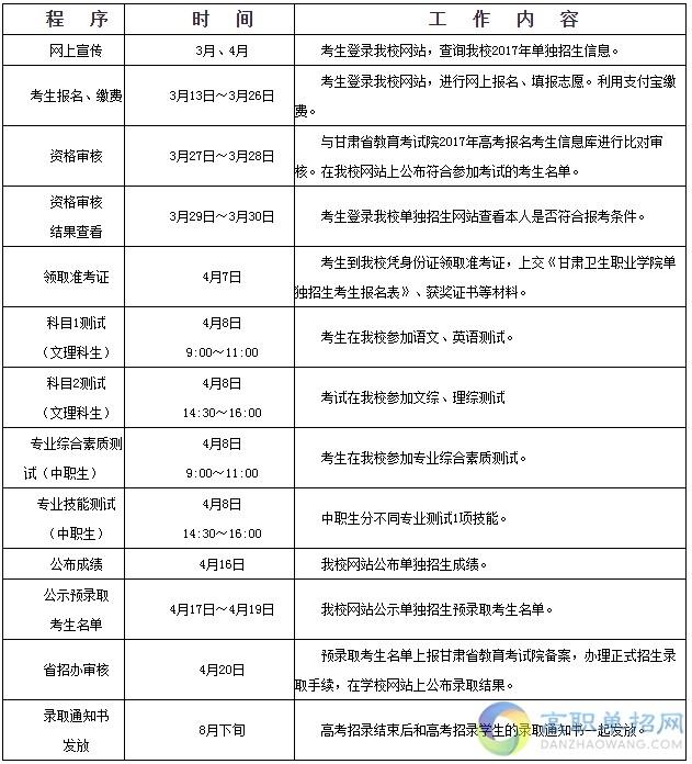 2017甘肃卫生职业学院单招招生简章