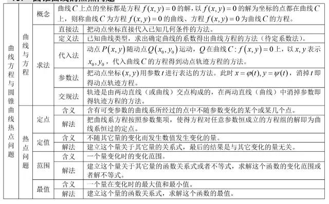 2018高考英语作文四大万能句型全汇总 艺考生校考失利,文化课如何