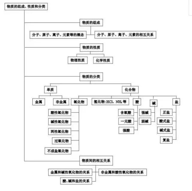 高中化学知识结构图,附67个必考离子方程式!