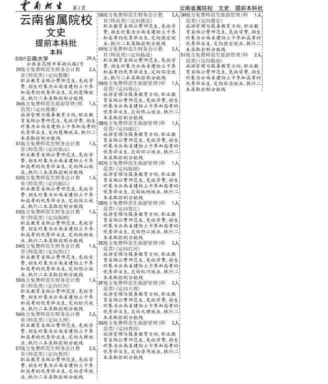 6308 青海师范大学(加试藏语文专业)      6310 青海民族大学
