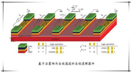 北京大学石墨烯中的自旋电子学
